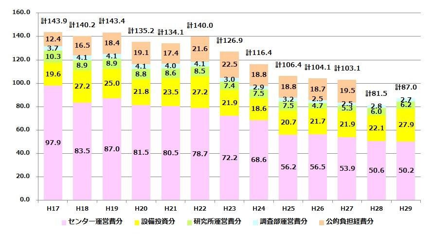 年度ごとの運営費負担金の繰入額の推移(イメージ)
